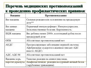 Перечень медицинских противопоказаний к проведению профилактических прививок Вак