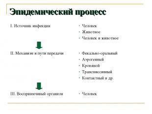 Эпидемический процесс I. Источник инфекции Человек Животное Человек и животное I