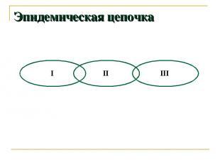 Эпидемическая цепочка I II III