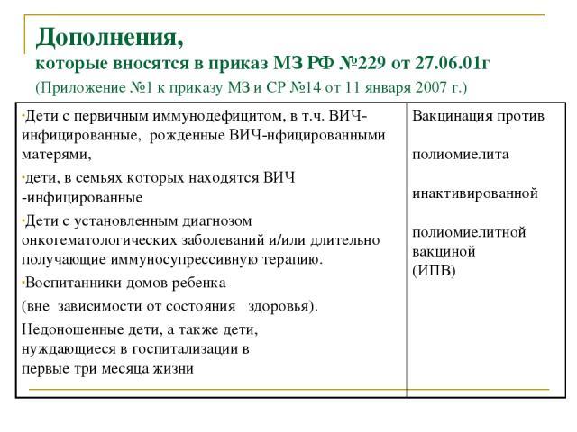 Дополнения, которые вносятся в приказ МЗ РФ №229 от 27.06.01г (Приложение №1 к приказу МЗ и СР №14 от 11 января 2007 г.) Дети с первичным иммунодефицитом, в т.ч. ВИЧ-инфицированные, рожденные ВИЧ-нфицированными матерями, дети, в семьях которых наход…