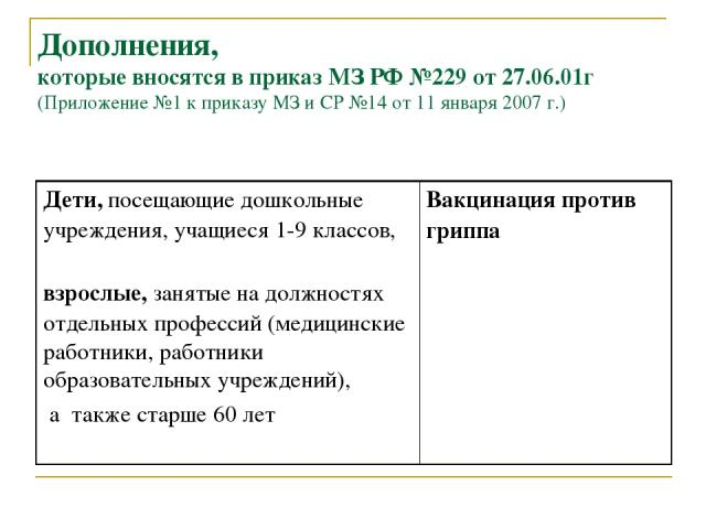 Дополнения, которые вносятся в приказ МЗ РФ №229 от 27.06.01г (Приложение №1 к приказу МЗ и СР №14 от 11 января 2007 г.) Дети, посещающие дошкольные учреждения, учащиеся 1-9 классов, взрослые, занятые на должностях отдельных профессий (медицинские р…