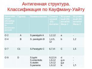 Антигенная структура. Классификация по Кауфману-Уайту Идентификация абсорбирован