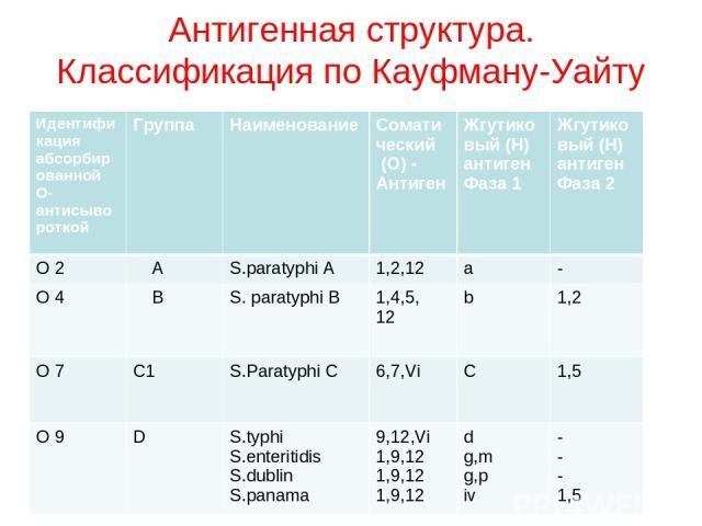 Антигенная структура. Классификация по Кауфману-Уайту Идентификация абсорбированной О-антисывороткой Группа Наименование Соматический (О) - Антиген Жгутико вый (H) антиген Фаза 1 Жгутиковый (H) антиген Фаза 2 О 2 A S.paratyphi A 1,2,12 a - О 4 B S. …