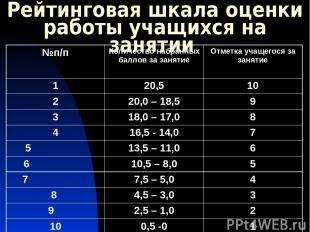 Рейтинговая шкала оценки работы учащихся на занятии №п/п Количество набранных ба