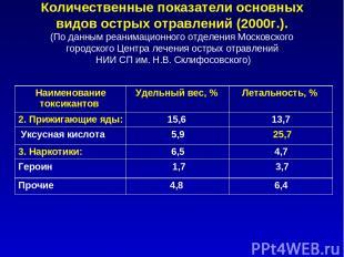 Количественные показатели основных видов острых отравлений (2000г.). (По данным