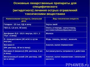 Основные лекарственные препараты для специфического (антидотного) лечения острых
