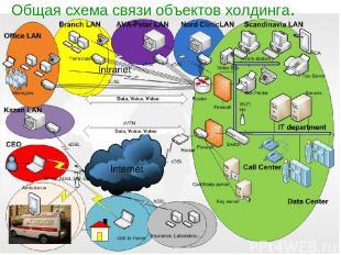 Общая схема связи объектов Общая схема связи объектов холдинга.