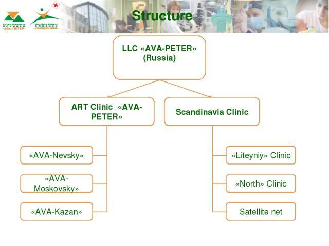 LLC «AVA-PETER» (Russia) ART Clinic «AVA-PETER» Scandinavia Clinic «AVA-Nevsky» «AVA-Moskovsky» «AVA-Kazan» «Liteyniy» Clinic «North» Clinic Satellite net Structure