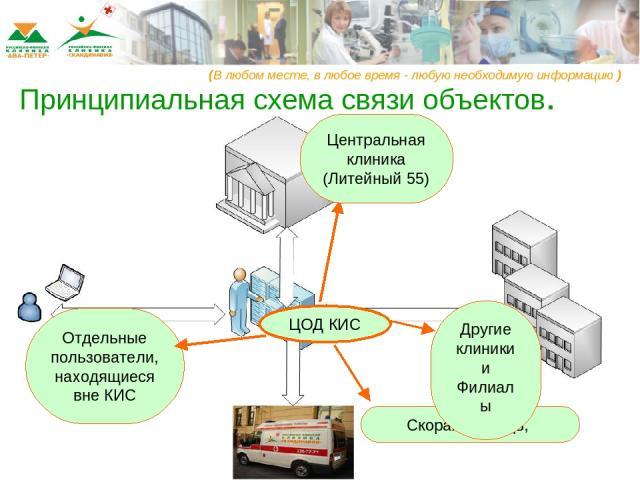 ЦОД КИС Скорая помощь, Другие клиники и Филиалы (В любом месте, в любое время - любую необходимую информацию ) Принципиальная схема связи объектов.
