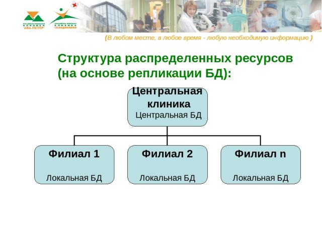 Структура распределенных ресурсов (на основе репликации БД): (В любом месте, в любое время - любую необходимую информацию )