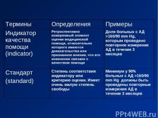 Термины Определения Примеры Индикатор качества помощи (indicator) Ретроспективно