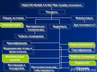 ОБЕСПЕЧЕНИЕ КАЧЕСТВА Quality assurance Общие условия Ресурсы Финансовые Достаточ