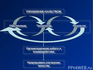 УПРАВЛЕНИЕ КАЧЕСТВОМ Организационная работа и взаимодействие Непрерывное улучшен