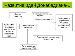 Развитие идей Донабедиана-1 Оценка качества Контроль, экспертиза качества Лиценз