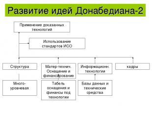 Развитие идей Донабедиана-2 Применение доказанных технологий Использование станд