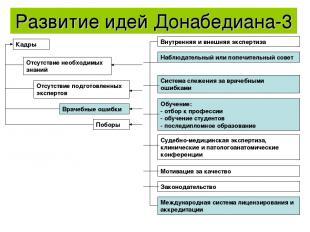 Развитие идей Донабедиана-3 Внутренняя и внешняя экспертиза Наблюдательный или п