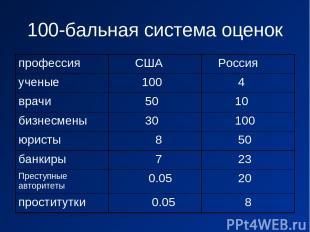 100-бальная система оценок профессия США Россия ученые 100 4 врачи 50 10 бизнесм
