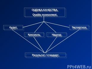 ОЦЕНКА КАЧЕСТВА Quality assessment Аудит Контроль Надзор Экспертиза Результат /