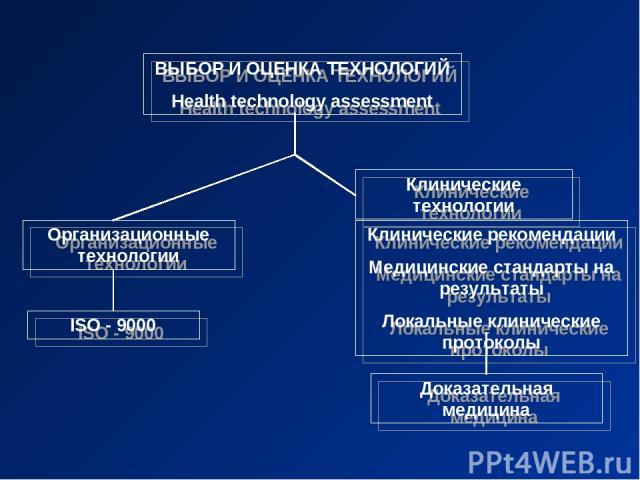 ВЫБОР И ОЦЕНКА ТЕХНОЛОГИЙ Health technology assessment Организационные технологии Клинические технологии Клинические рекомендации Медицинские стандарты на результаты Локальные клинические протоколы Доказательная медицина ISO - 9000