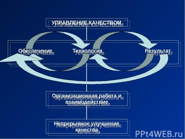 УПРАВЛЕНИЕ КАЧЕСТВОМ Организационная работа и взаимодействие Непрерывное улучшение качества Обеспечение Технология Результат