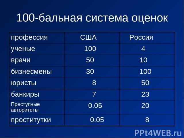 100-бальная система оценок профессия США Россия ученые 100 4 врачи 50 10 бизнесмены 30 100 юристы 8 50 банкиры 7 23 Преступные авторитеты 0.05 20 проститутки 0.05 8