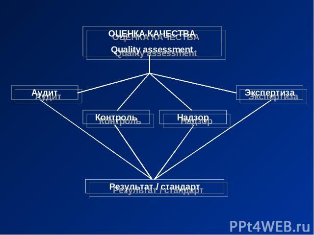 ОЦЕНКА КАЧЕСТВА Quality assessment Аудит Контроль Надзор Экспертиза Результат / стандарт