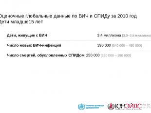 Оценочные глобальные данные по ВИЧ и СПИДу за 2010 год Дети младше15 лет Дети, ж