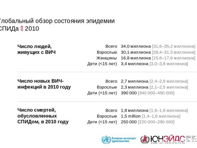 Глобальный обзор состояния эпидемии СПИДа 2010 34,0 миллиона [31,6–35,2 миллиона] 30,1 миллиона [28,4–31,5 миллиона] 16,8 миллиона [15,8–17,6 миллиона] 3,4 миллиона [3,0–3,8 миллиона] 2,7 миллиона [2,4–2,9 миллиона] 2,3 миллиона [2,1–2,5 миллиона] 3…