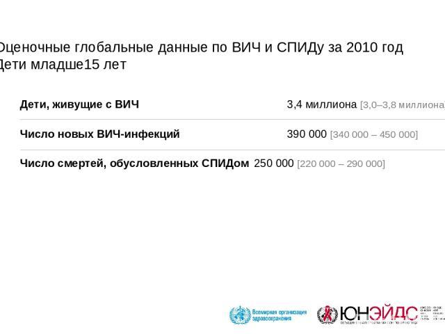 Оценочные глобальные данные по ВИЧ и СПИДу за 2010 год Дети младше15 лет Дети, живущие с ВИЧ 3,4 миллиона [3,0–3,8 миллиона] Число новых ВИЧ-инфекций 390 000 [340 000 – 450 000] Число смертей, обусловленных СПИДом 250 000 [220 000 – 290 000]