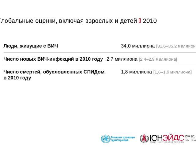 Глобальные оценки, включая взрослых и детей 2010 Люди, живущие с ВИЧ 34,0 миллиона [31,6–35,2 миллиона] Число новых ВИЧ-инфекций в 2010 году 2,7 миллиона [2,4–2,9 миллиона] Число смертей, обусловленных СПИДом, 1,8 миллиона [1,6–1,9 миллиона] в 2010 году