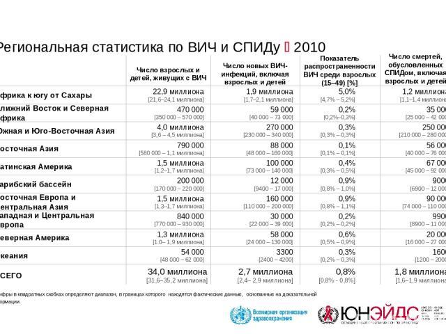 Цифры в квадратных скобках определяют диапазон, в границах которого находятся фактические данные, основанные на доказательной информации. Региональная статистика по ВИЧ и СПИДу 2010 ВСЕГО 34,0 миллиона [31,6–35,2 миллиона] 2,7 миллиона [2,4– 2,9 мил…
