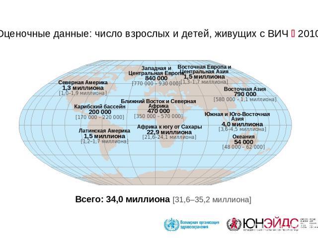 Всего: 34,0 миллиона [31,6–35,2 миллиона] Западная и Центральная Европа 840 000 [770 000 – 930 000] Ближний Восток и Северная Африка 470 000 [350 000 – 570 000] Африка к югу от Сахары 22,9 миллиона [21,6–24,1 миллиона] Восточная Европа и Центральная…
