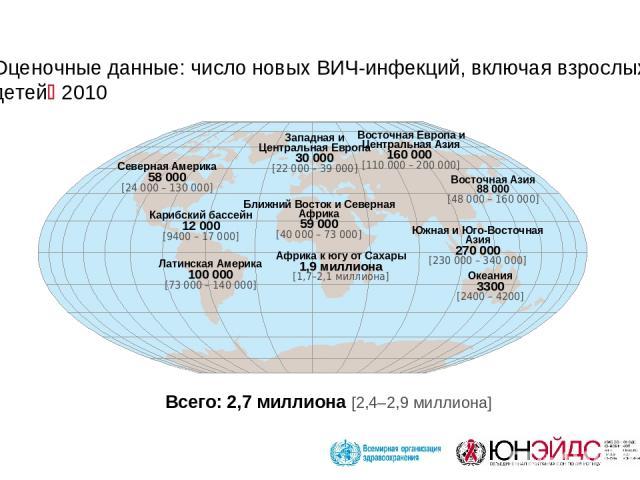 Оценочные данные: число новых ВИЧ-инфекций, включая взрослых и детей 2010 Западная и Центральная Европа 30 000 [22 000 – 39 000] Ближний Восток и Северная Африка 59 000 [40 000 – 73 000] Африка к югу от Сахары 1,9 миллиона [1,7–2,1 миллиона] Восточн…