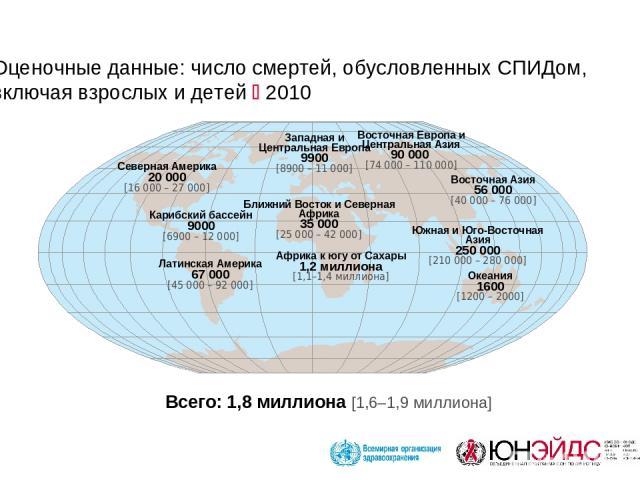 Оценочные данные: число смертей, обусловленных СПИДом, включая взрослых и детей 2010 Западная и Центральная Европа 9900 [8900 – 11 000] Ближний Восток и Северная Африка 35 000 [25 000 – 42 000] Африка к югу от Сахары 1,2 миллиона [1,1–1,4 миллиона] …