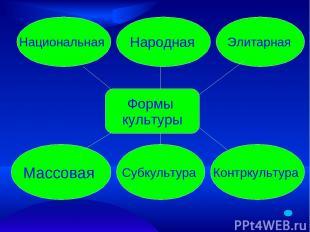 Формы культуры Национальная Народная Элитарная Массовая Субкультура Контркультур