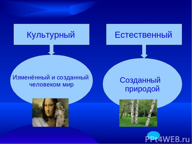 Культурный Изменённый и созданный человеком мир Естественный Созданный природой