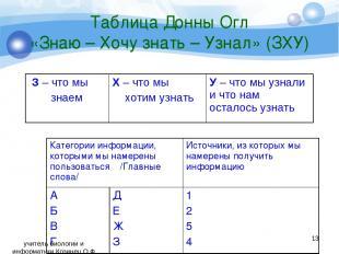 Таблица Донны Огл «Знаю – Хочу знать – Узнал» (ЗХУ) * учитель биологии и информа