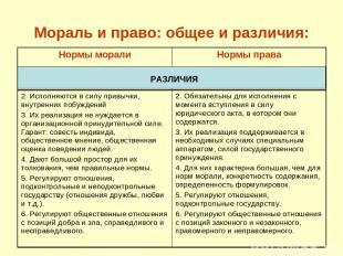 Мораль и право: общее и различия: РАЗЛИЧИЯ Нормы морали Нормы права 2. Исполняют