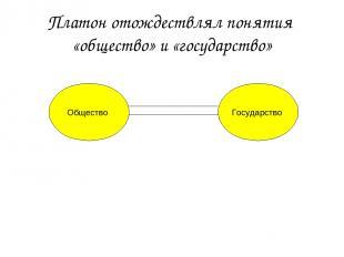 Общество Государство Платон отождествлял понятия «общество» и «государство»