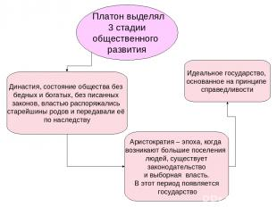 Платон выделял 3 стадии общественного развития Династия, состояние общества без