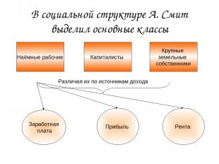 В социальной структуре А. Смит выделил основные классы Наёмные рабочие Капиталис