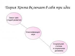 Теория Конта включает в себя три идеи Закон трёх стадий развития Классификация н