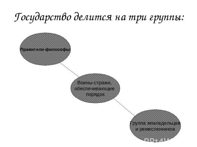 Государство делится на три группы: Правители-философы Воины-стражи, обеспечивающие порядок Группа земледельцев и ремесленников
