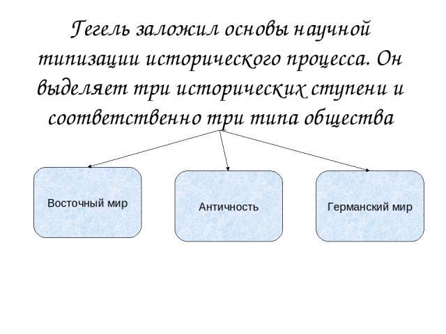 Гегель заложил основы научной типизации исторического процесса. Он выделяет три исторических ступени и соответственно три типа общества Восточный мир Античность Германский мир
