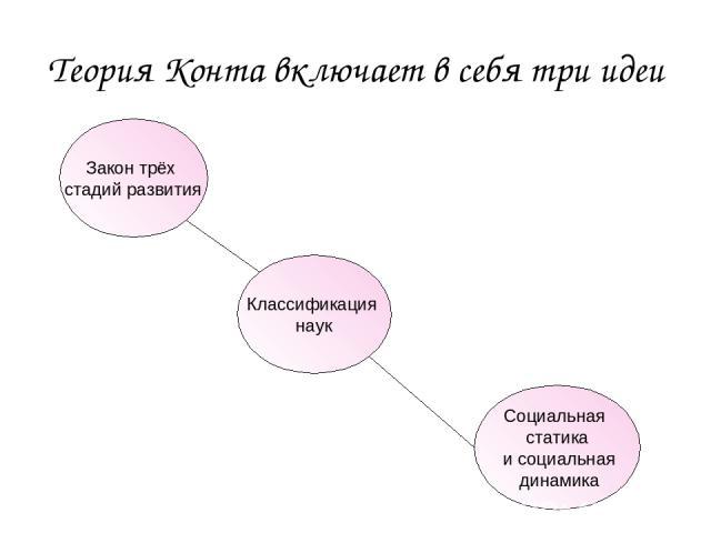 Теория Конта включает в себя три идеи Закон трёх стадий развития Классификация наук Социальная статика и социальная динамика
