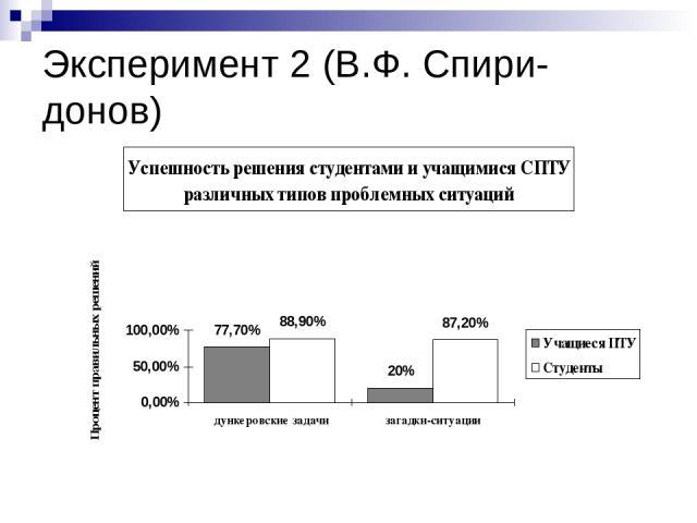 Эксперимент 2 (В.Ф. Спири-донов)