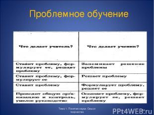 Проблемное обучение Тема 1. Понятие науки. Смысл творчества * Тема 1. Понятие на