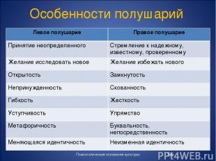 Особенности полушарий Психологические основания культуры * Левое полушарие Право