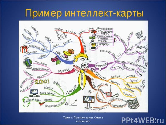 Тема 1. Понятие науки. Смысл творчества * Пример интеллект-карты Тема 1. Понятие науки. Смысл творчества