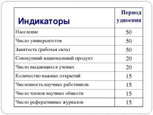 Индикаторы Период удвоения Население 50 Число университетов 50 Занятость (рабо
